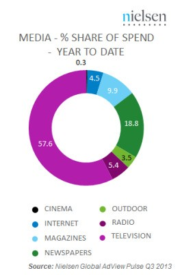 Nielsen: Internet Display Advertising Grew 32% In 2013, But It's Still Only 4.5% Of Spend Vs. TV At 57.6%