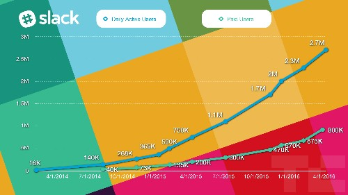 Slack's growth is insane, with daily user count up 3.5X in a year