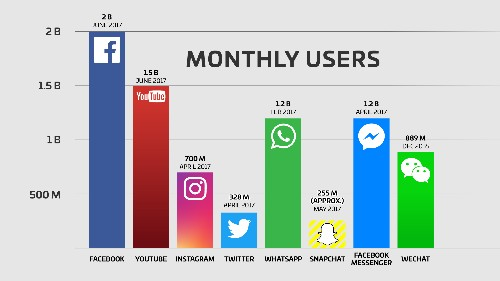Facebook now has 2 billion monthly users... and responsibility