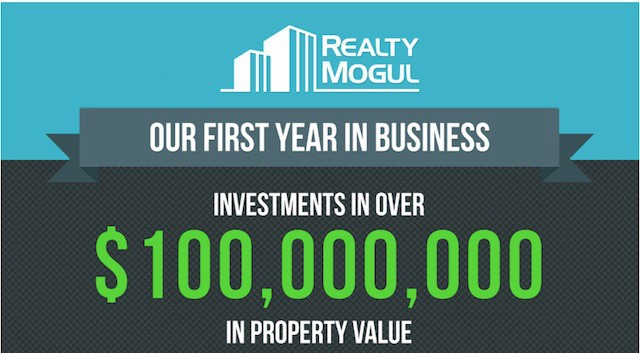 Real Estate Crowdfunding Startup Realty Mogul Raises $9M