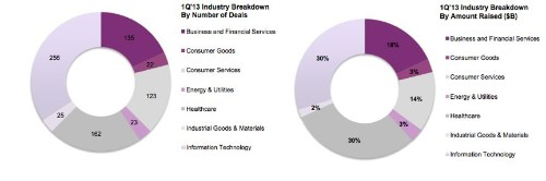 Q1 Venture Capital Spending And Number Of Deals Down, M&A Activity Drops 44 Percent And Pre-Money Valuations Plummet