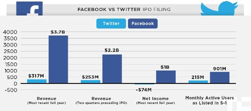 Twitter Vs. Facebook IPO In One Chart