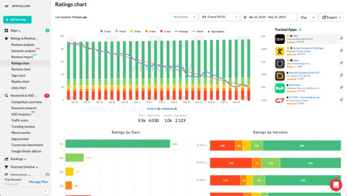App management startup AppFollow raises $5M Series A round led by Nauta Capital