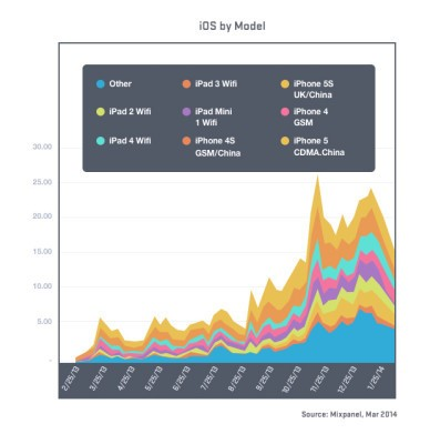 China's iOS Usage Spiked With New iPhones, But Increase Driven By Older Models, Mixpanel Finds