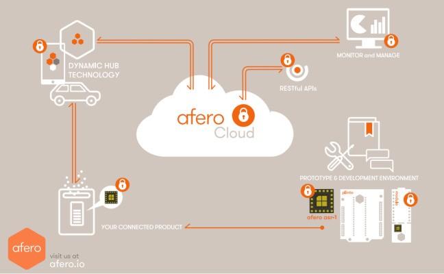Afero Is An IoT Dev Platform Play Built By Danger Co-Founder Joe Britt