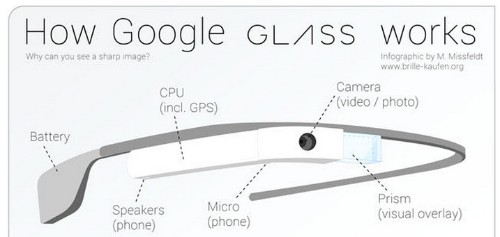 Google Glass Update Adds Hangout, Google+ Notifications, Long Press For Search Throughout The UI