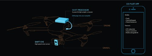 Perceptiv's SHIFT Turns Drones Into Smart Dollies For Filmmakers