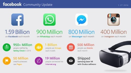 Facebook Climbs To 1.59 Billion Users And Crushes Q4 Estimates With $5.8B Revenue – TechCrunch