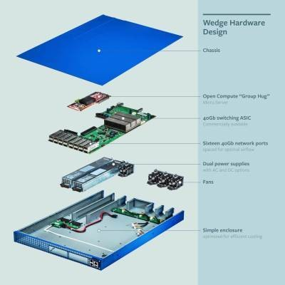 Facebook's New Open-Source Data Switch Technology Is Designed For Flexibility And Greater Control