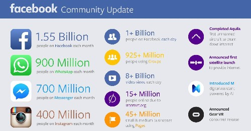 Facebook No Longer Counts Third-Party Apps And Still Has 1.55 Billion Users