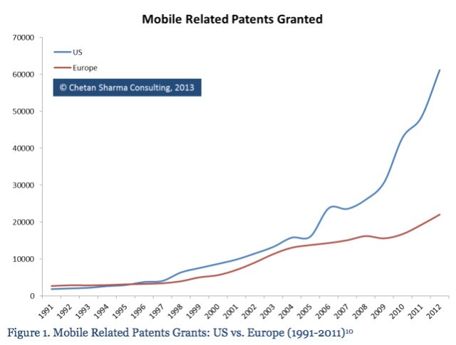 Samsung Received The Most Mobile Patents In 2012, Now Leads The World Overall