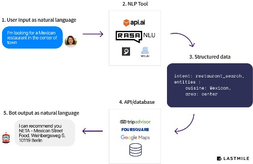 RASA NLU gives developers an open source solution for natural language processing