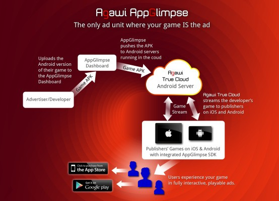 Agawi Uses Its Cross-Platform Gaming Tech To Launch A Mobile Ad Unit That You Can Actually Play