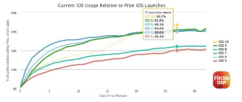 iOS 10 hits majority of devices