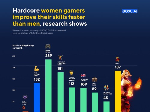Are women better gamers than men? This startup's AI-driven research says yes