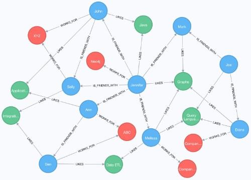Neo4j 4.0 graph database platform brings unlimited scaling