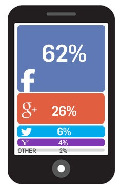 Facebook Now Powers More Than Half Of All Social Logins