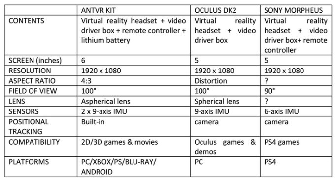 ANTVR Is An Open-Source, Cross-Platform Virtual Reality Gaming Kit