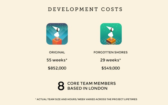 Monument Valley Team Reveals The Cost And Reward Of Making A Hit iOS Game – TechCrunch