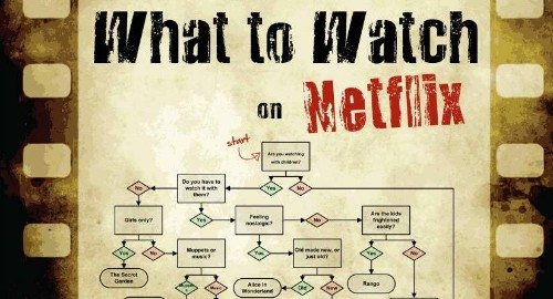 "3 fixes for Netflix's ""What to watch?"" problem"