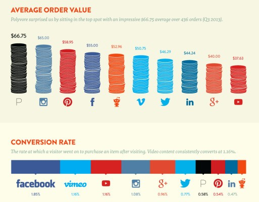 Shopify Examines Social ROI For Commerce Sites, Finds Facebook Dominates But Reddit Is Growing