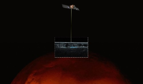 There is liquid water on Mars