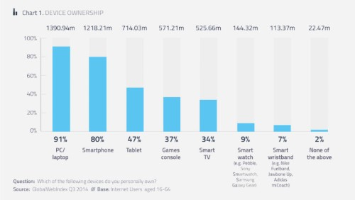80% Of All Online Adults Now Own A Smartphone, Less Than 10% Use Wearables