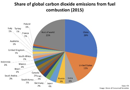 How to decarbonize America -- and the world