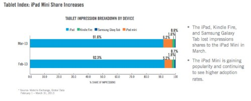 iPad Still Dominates Tablet Ads With iPad Mini Gaining, Velti Finds