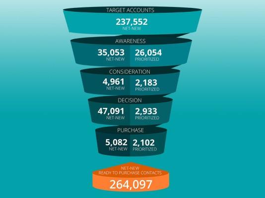 Born Out Of A Cisco Consulting Gig, Predictive Sales Tool 6Sense Raises $12M