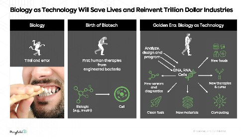 Biology as technology will reinvent trillion-dollar industries