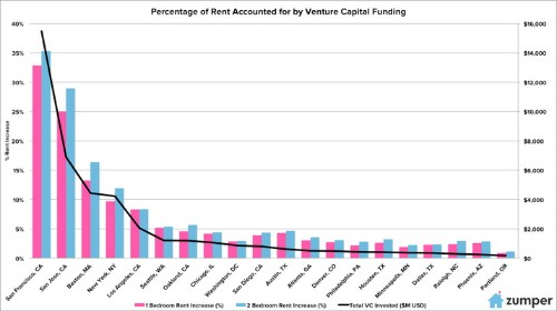 Zumper: One-Third Of San Francisco's Rent Is Attributable To VC Funding