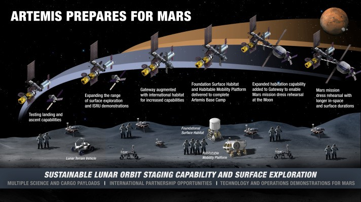 NASA details how it plans to establish a sustained human presence on the Moon – TechCrunch