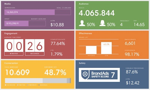 BrandAds Aims To Measure The True Impact Of Video Ad Campaigns