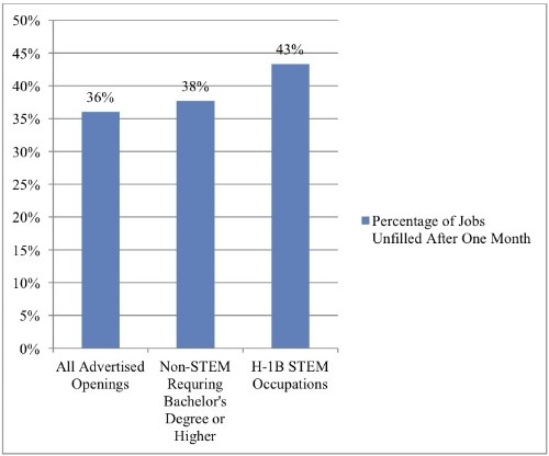 3 Graphs Explain Why There Is A Tech-Talent Shortage And Immigrants Are Needed