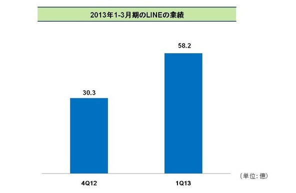 Line Reports Q1 2013 Earnings Of $58.9M: Half From Game In-App Purchases, 30% From Stickers, 80% From Japan