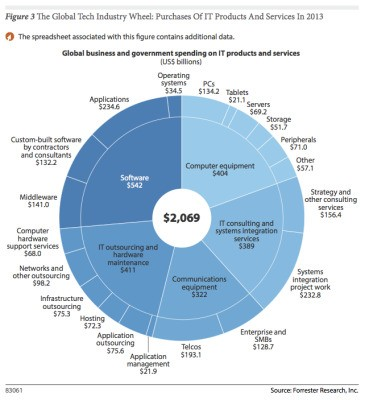 Forrester: $2.1 Trillion Will Go Into IT Spend In 2013; Apps And The U.S. Lead The Charge