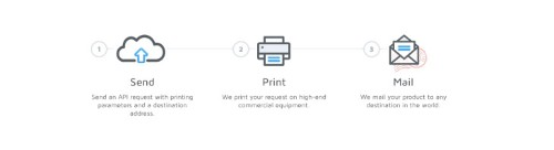 Cloud Printing And Shipping Service Lob Raises $7M Series A