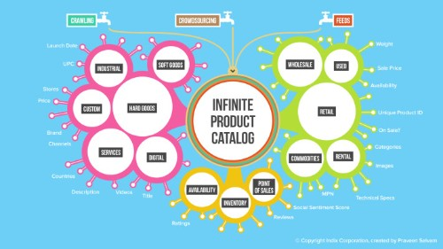 Indix Is Building A Catalog Of Over 1 Billion Consumer Products To Help Brands Sell Better