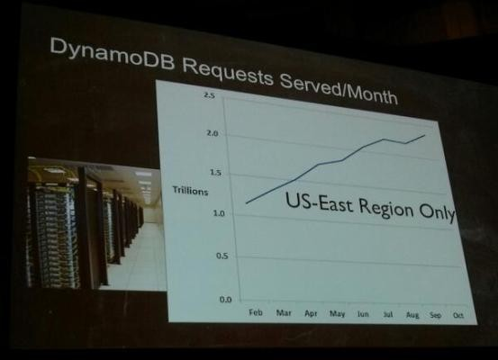 Amazon DynamoDB Serves Trillions Of Requests Per Month While Counterpart SimpleDB Is No Longer A Listed Product On AWS