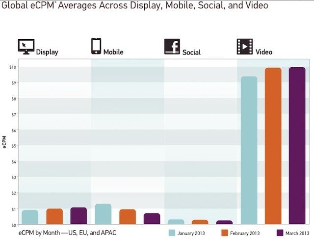 Turn Report Shows A 15 Percent Increase In Display Ad Costs And A 45 Percent Drop In Mobile