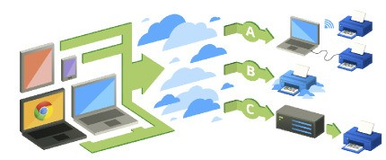 Google Brings Cloud Print To Windows, Makes Printer Sharing Easier