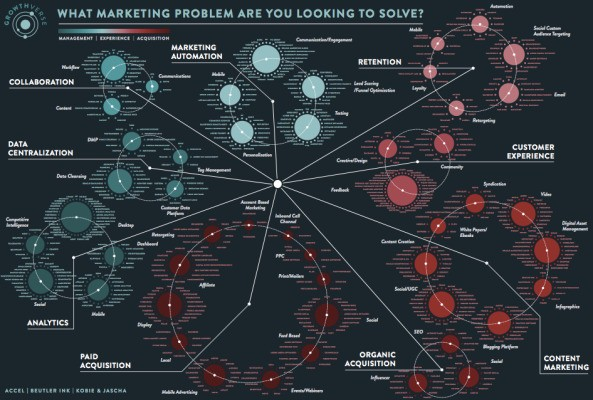 Accel Partners Looks To Map The Marketing Technology Ecosystem