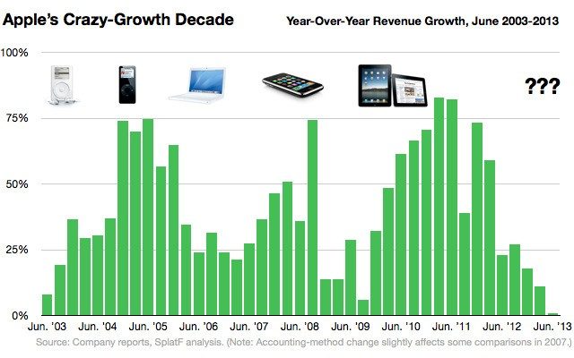 Apple's Growth Rocket Has Hit A Wall. What Will Get It Started Again?
