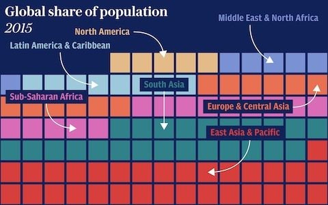 How the world's population has changed and when it will reach eight billion