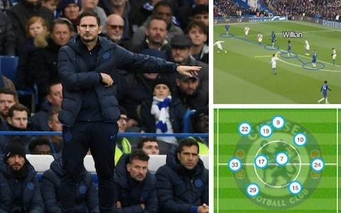 How Chelsea beat the low block: Frank Lampard has devised clever way to beat defensive teams without being hit on the counter
