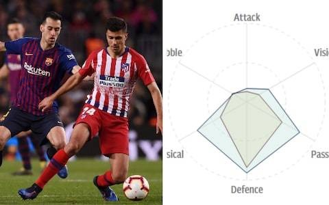 Why Manchester City transfer targets Rodri and Joao Cancelo are evidence of excellent recruitment strategy