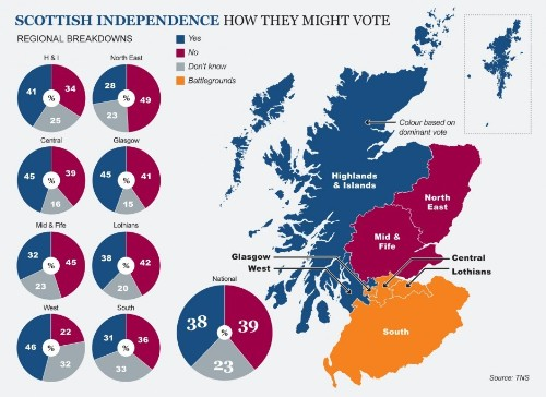Scottish independence: New poll shows battle for Union neck and neck