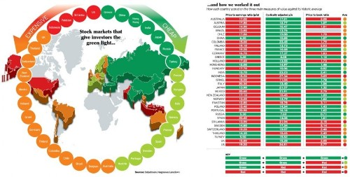 Revealed: The world's cheapest stock markets