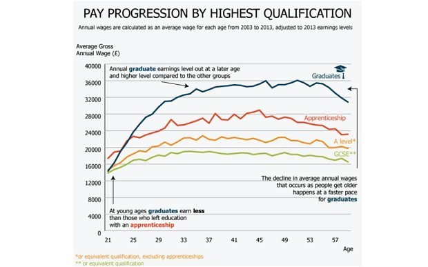 Degrees deliver salaries that rise faster and peak higher